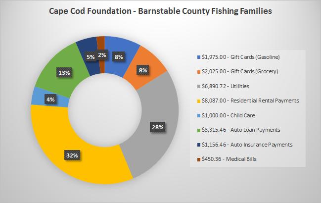 Cape Cod Fund Distribution