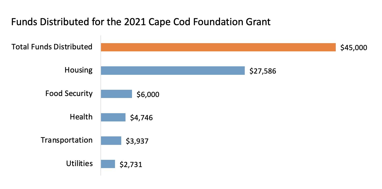 Cape Cod Foundation